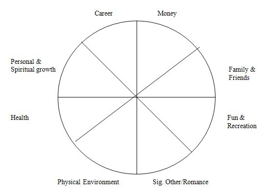 The Wheel of Life - Is Your Life in Balance?